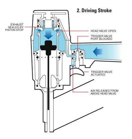Driving Stroke